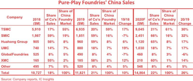 поставщики чипов для Китая