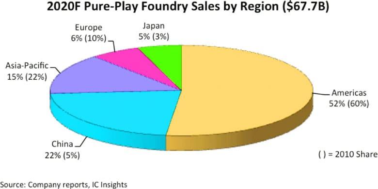 Покупка микросхем по регионам