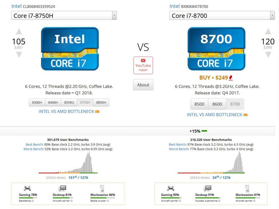 Intel Core i7-8750H против i7-8700