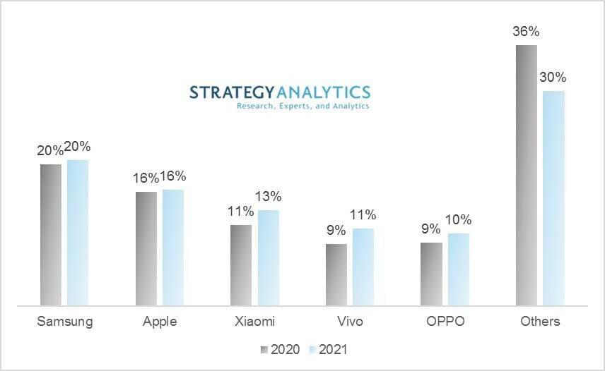 Прогноз Strategy Analytics на 2021 год